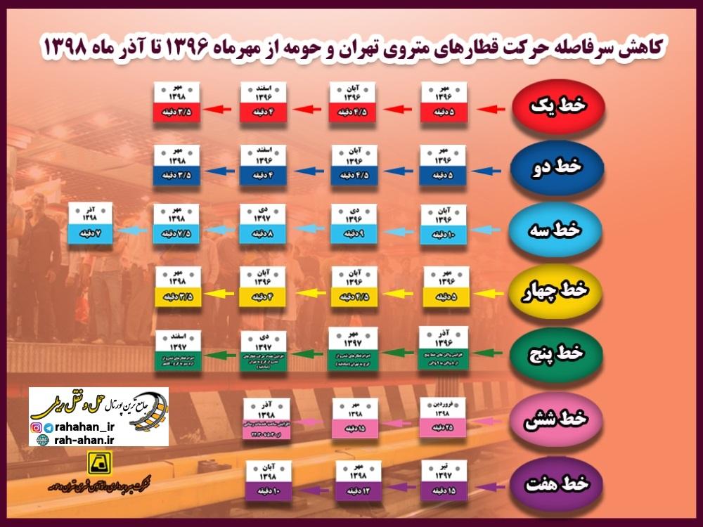 اینفوگرافی/كاهش سر فاصله حركت قطارهای مترو تهران از مهرماه ۹۶ تا آذر ماه ۹۸