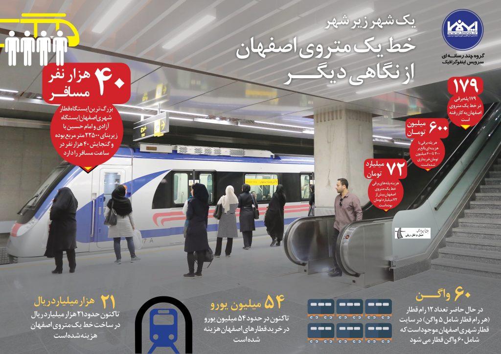 اینفوگرافیک خط یک مترو اصفهان
