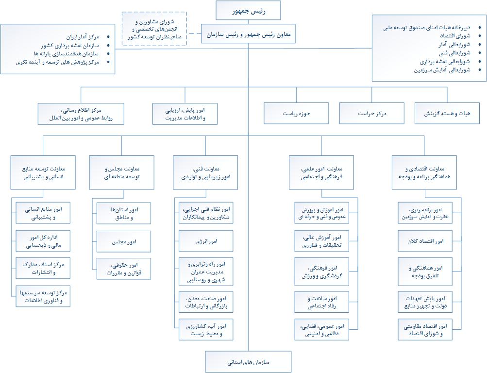 چارت سازمان برنامه و بودجه کشور