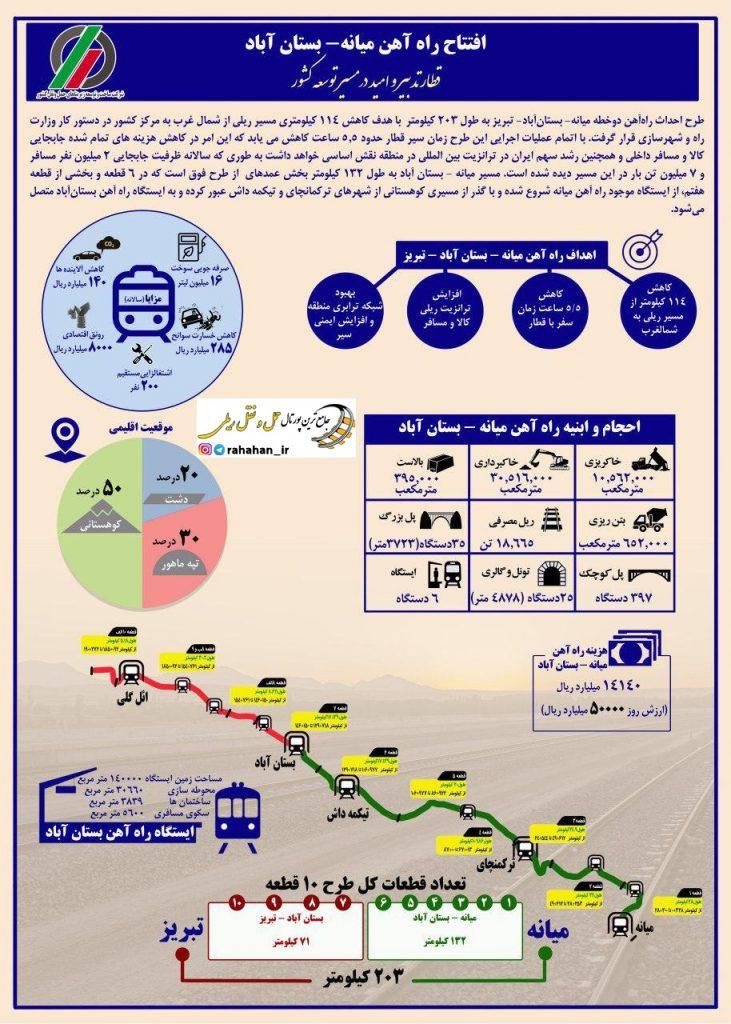 اینفوگرافیک راه آهن میانه - بستان آباد
