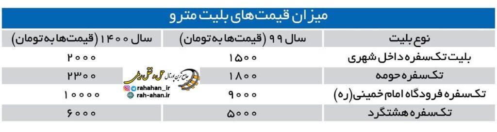 میزان تغییر قیمت بلیت مترو تهران نسبت به سال گذشته
